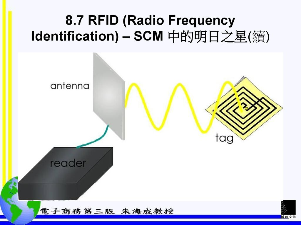 8.7 RFID (Radio Frequency Identification) – SCM 中的明日之星(續)