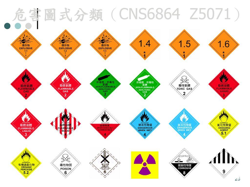 危害圖式分類(CNS6864 Z5071)