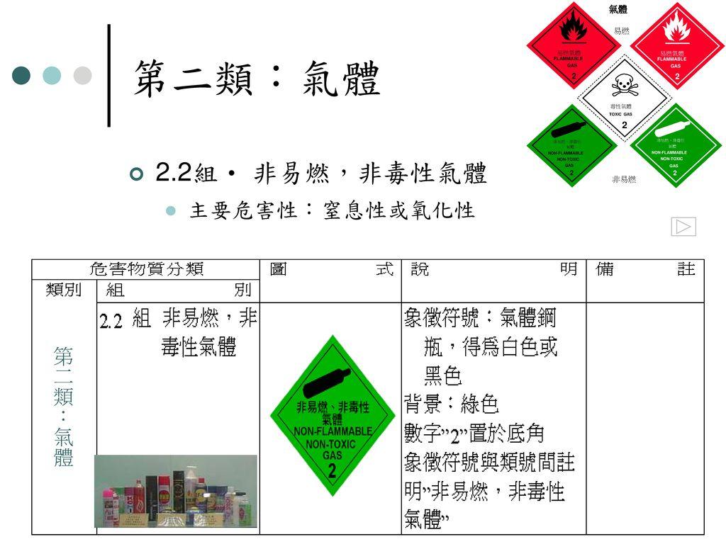 第二類:氣體 2.2組 非易燃,非毒性氣體 主要危害性:窒息性或氧化性 第二類:氣體