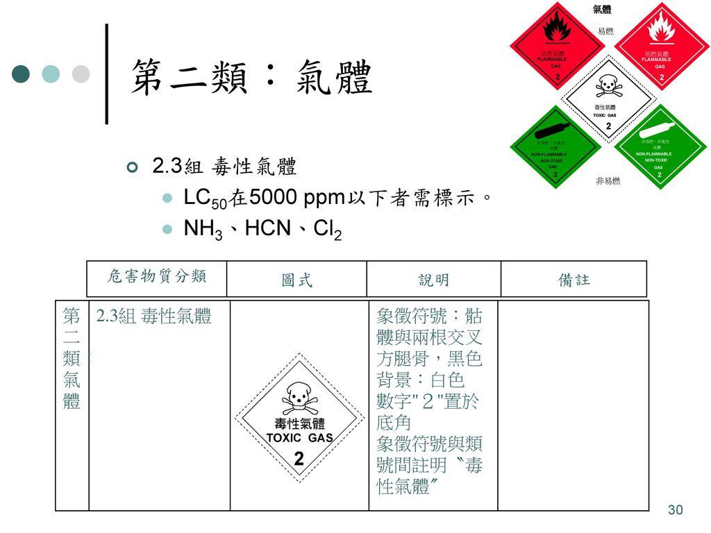 第二類:氣體 2.3組 毒性氣體 LC50在5000 ppm以下者需標示。 NH3、HCN、Cl2 第二類:氣體 2.3組 毒性氣體