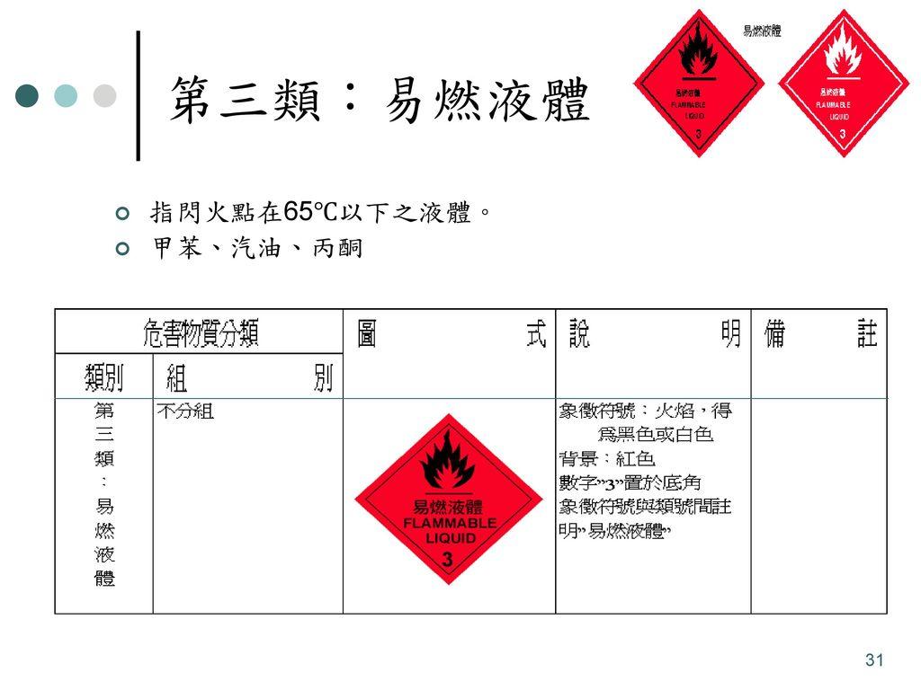 第三類:易燃液體 指閃火點在65℃以下之液體。 甲苯、汽油、丙酮