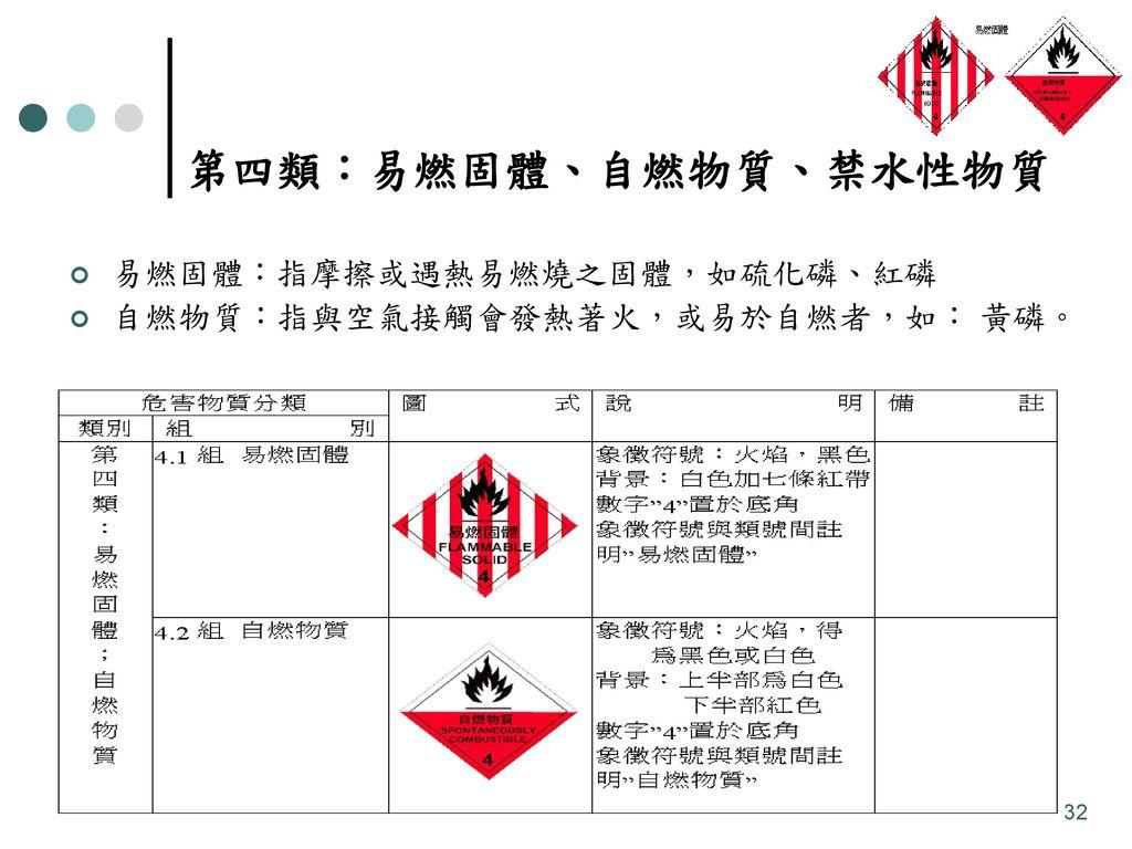 第四類:易燃固體、自燃物質、禁水性物質 易燃固體:指摩擦或遇熱易燃燒之固體,如硫化磷、紅磷