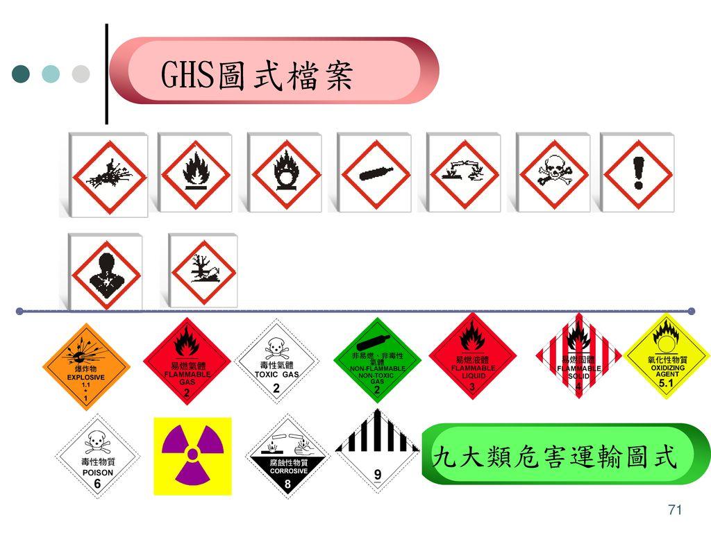 GHS圖式檔案 警告 危險 水環境之危害物質 九大類危害運輸圖式