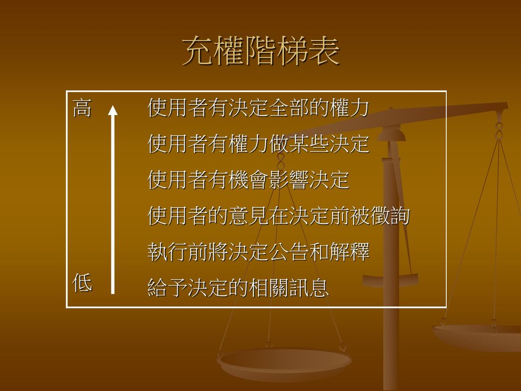 充權階梯表 高 低 使用者有決定全部的權力 使用者有權力做某些決定 使用者有機會影響決定 使用者的意見在決定前被徵詢 執行前將決定公告和解釋