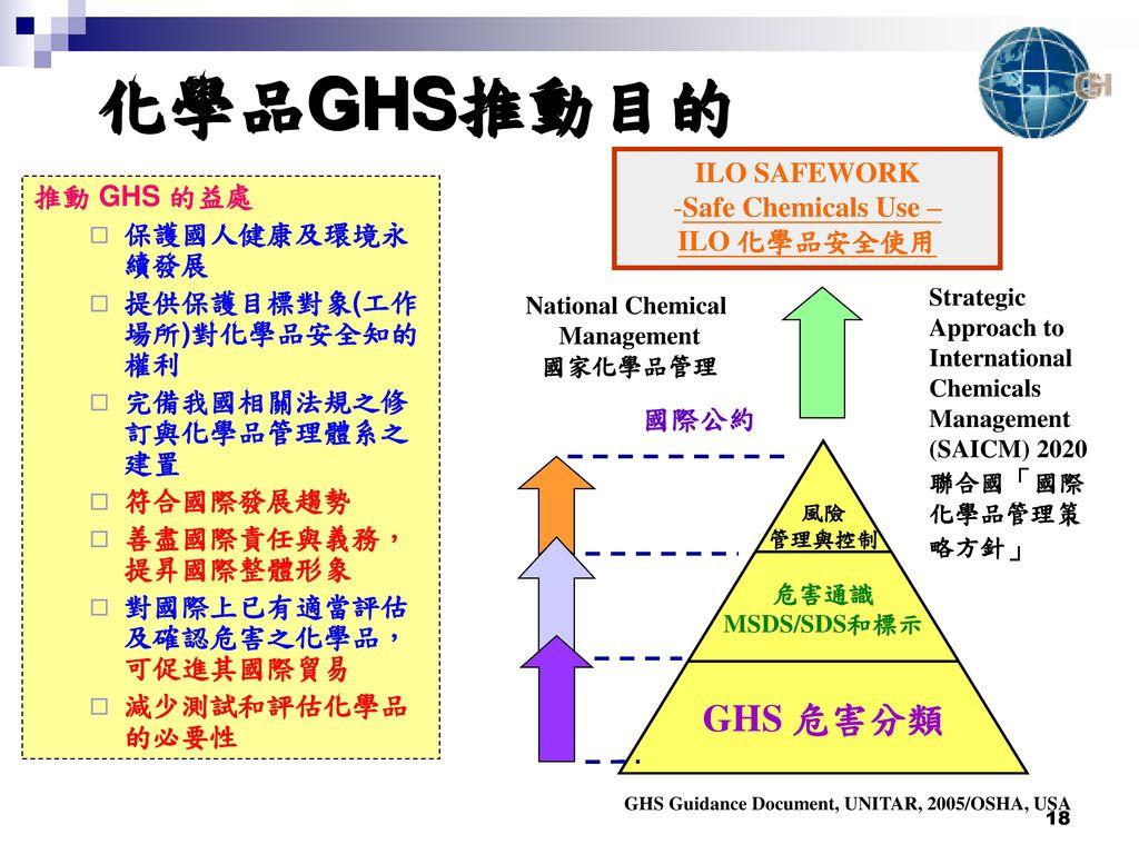 化學品GHS推動目的 ILO SAFEWORK Safe Chemicals Use – 推動 GHS 的益處 ILO 化學品安全使用