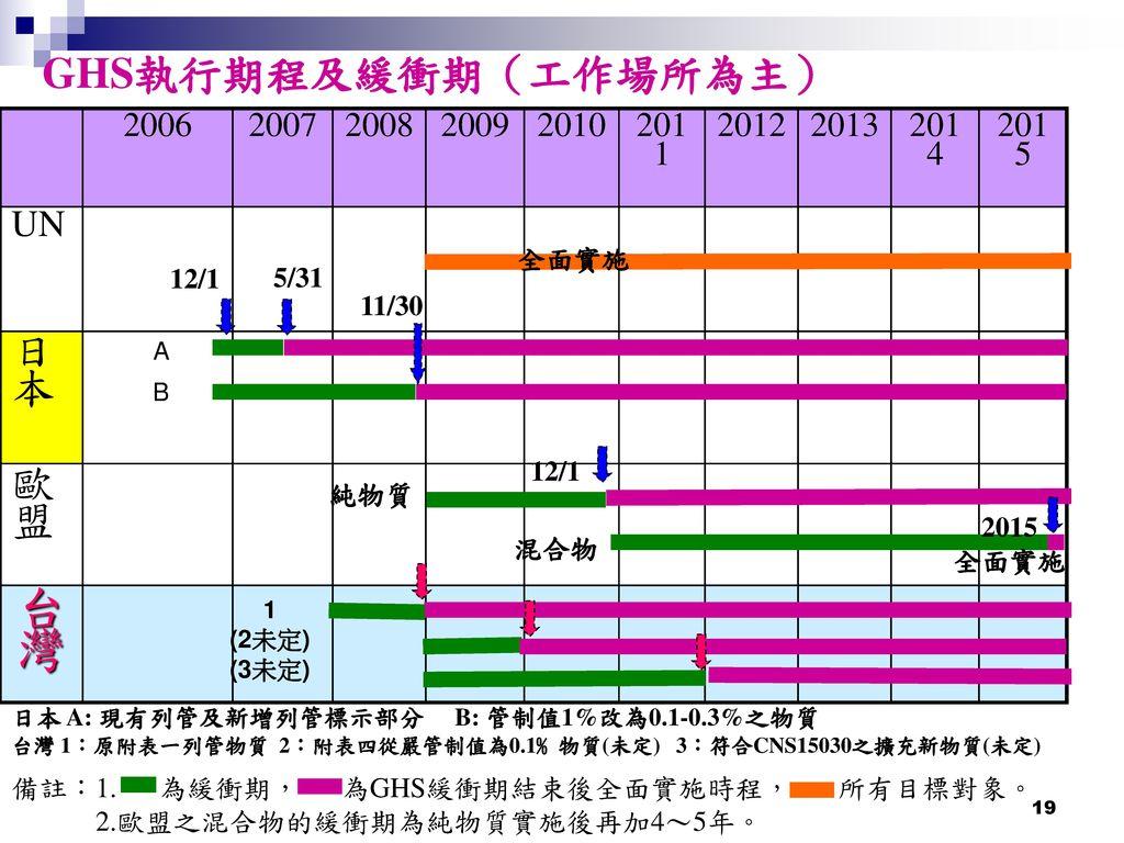 台灣 GHS執行期程及緩衝期(工作場所為主) 日本 歐盟 UN 2006 2007 2008 2009 2010 2011 2012