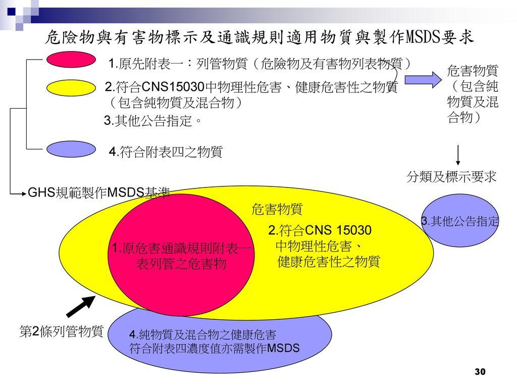 危險物與有害物標示及通識規則適用物質與製作MSDS要求