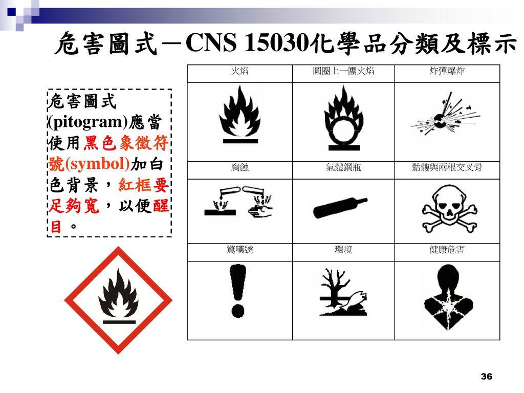 危害圖式-CNS 15030化學品分類及標示 危害圖式(pitogram)應當使用黑色象徵符號(symbol)加白色背景,紅框要足夠寬,以便醒目。