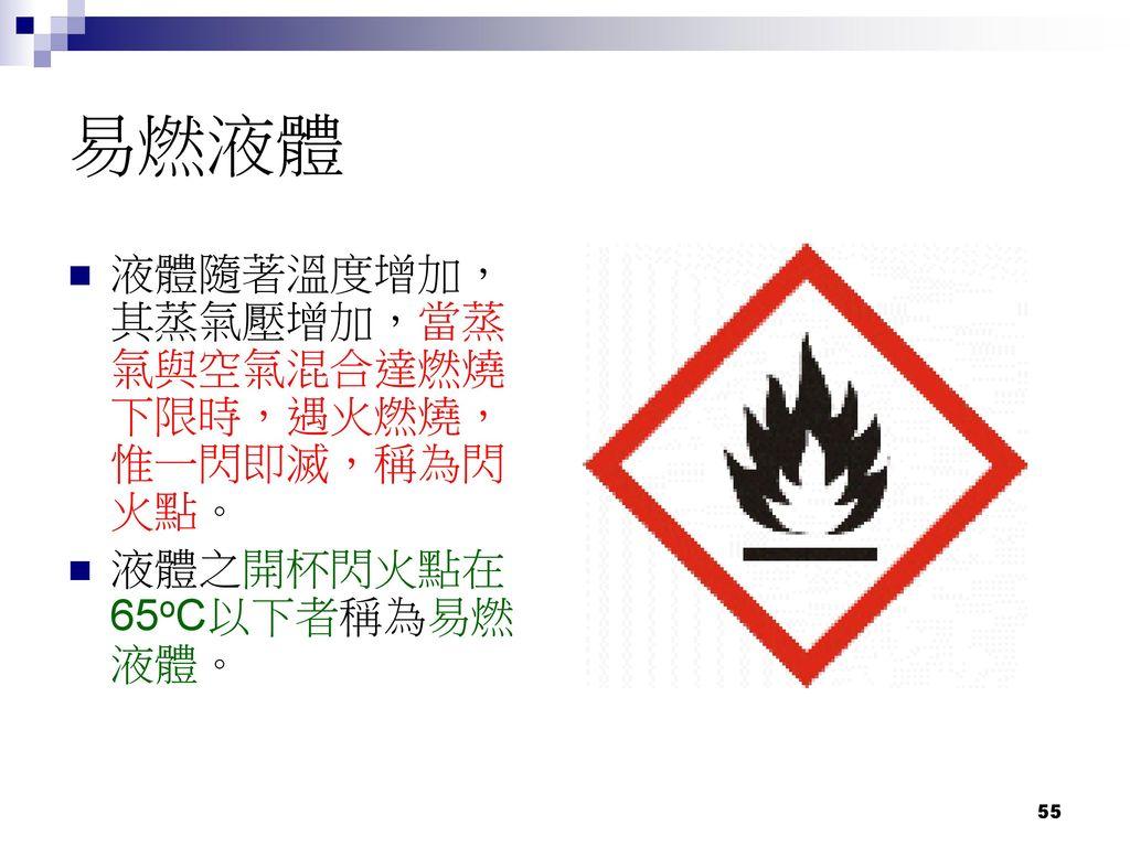 易燃液體 液體隨著溫度增加,其蒸氣壓增加,當蒸氣與空氣混合達燃燒下限時,遇火燃燒,惟一閃即滅,稱為閃火點。