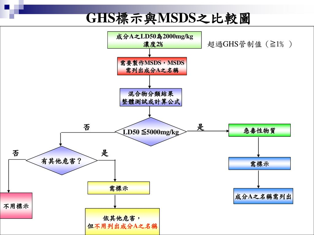 GHS標示與MSDS之比較圖 超過GHS管制值(≧1﹪) 是 否 LD50 ≦5000mg/kg 有其他危害?