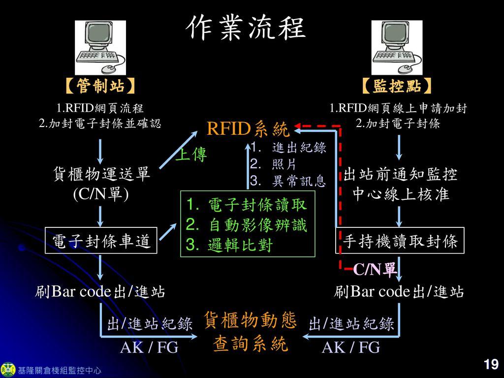 作業流程 RFID系統 貨櫃物動態查詢系統 【管制站】 【監控點】 上傳 貨櫃物運送單 (C/N單) 出站前通知監控 中心線上核准