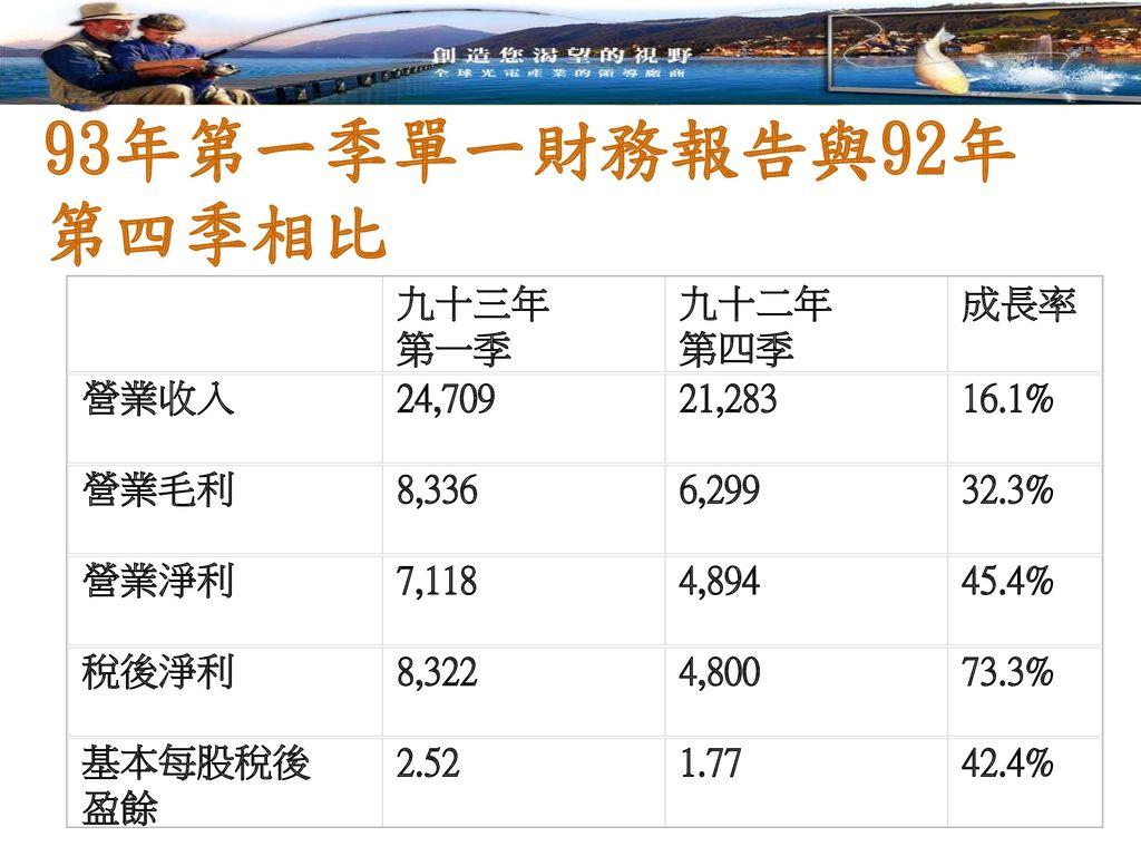 93年第一季單一財務報告與92年第四季相比 九十三年 第一季 九十二年 第四季 成長率 營業收入 24,709 21,283 16.1%