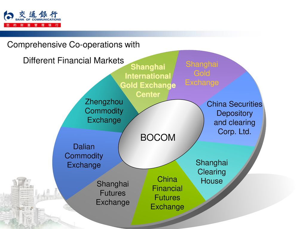 Comprehensive Co-operations with Different Financial Markets