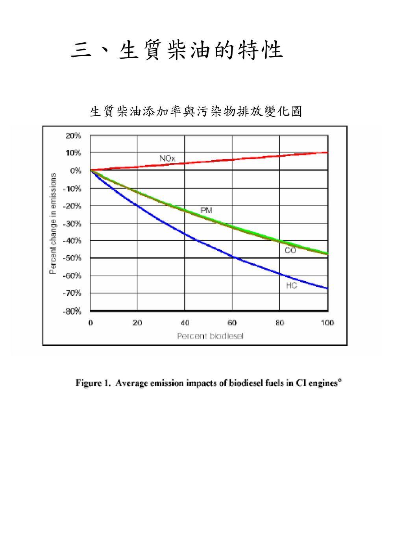 三、生質柴油的特性 生質柴油添加率與污染物排放變化圖