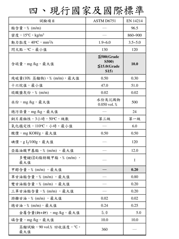 四、現行國家及國際標準 試驗項目 ASTM D6751 EN 14214 酯含量,﹪(m/m) ― 96.5 密度,15℃,kg/m3