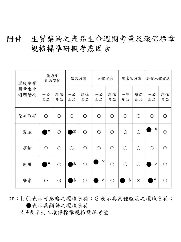 附件 生質柴油之產品生命週期考量及環保標章 規格標準研擬考慮因素