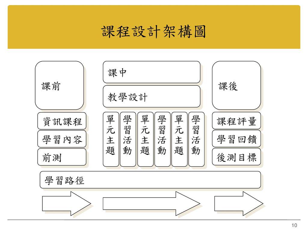 課程設計架構圖 課前 課中 課後 教學設計 資訊課程 單元主題 學習活動 單元主題 學習活動 單元主題 學習活動 課程評量 學習內容