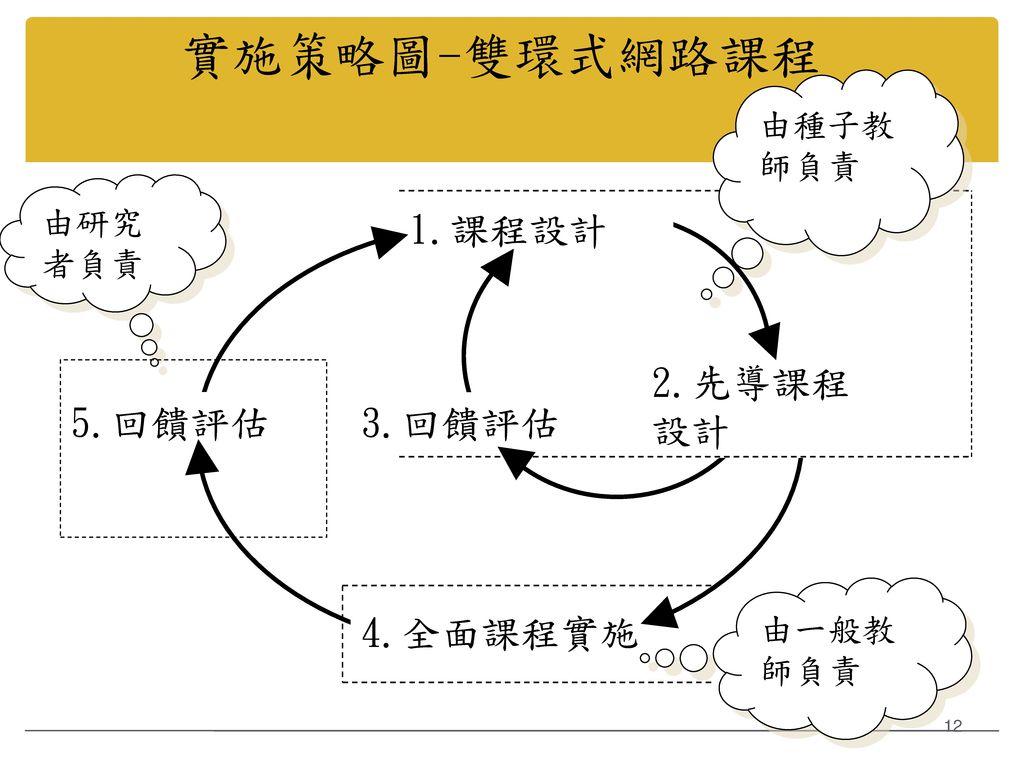 實施策略圖-雙環式網路課程 1.課程設計 2.先導課程設計 5.回饋評估 3.回饋評估 4.全面課程實施 由種子教師負責 由研究者負責