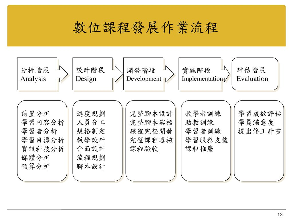 數位課程發展作業流程 分析階段 Analysis 設計階段 Design 開發階段 實施階段 評估階段 Evaluation 前置分析