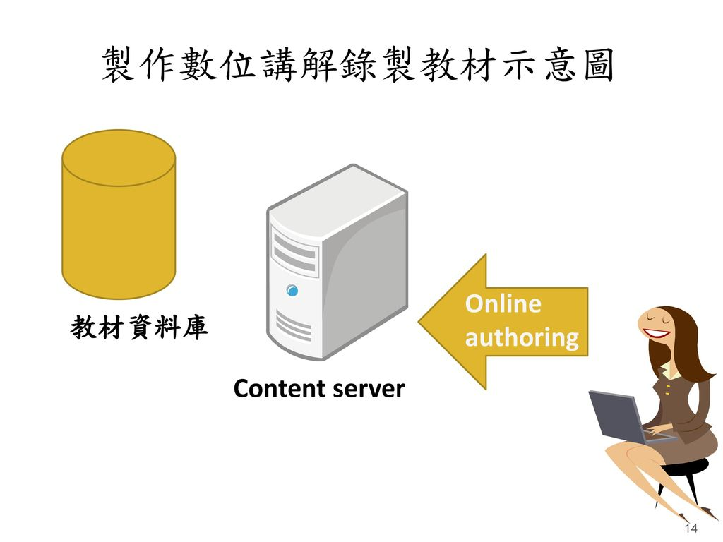 製作數位講解錄製教材示意圖 教材資料庫 Content server Online authoring
