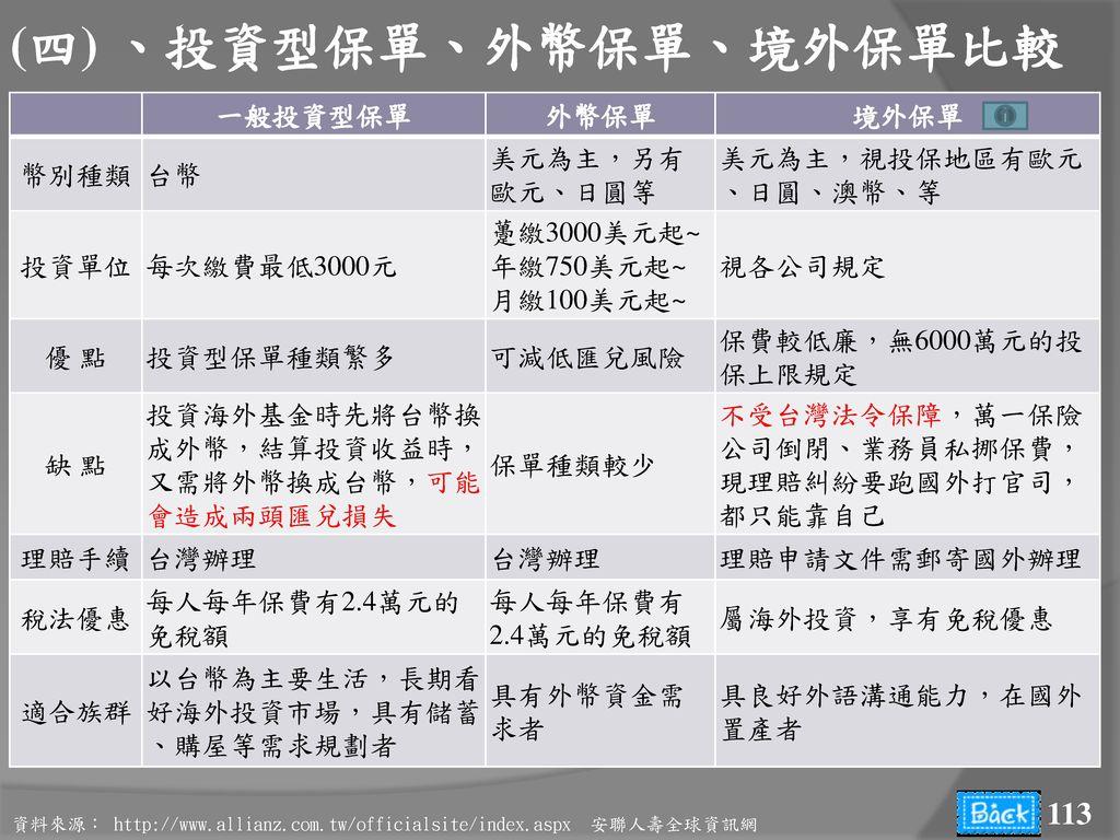 (四) 、投資型保單、外幣保單、境外保單比較