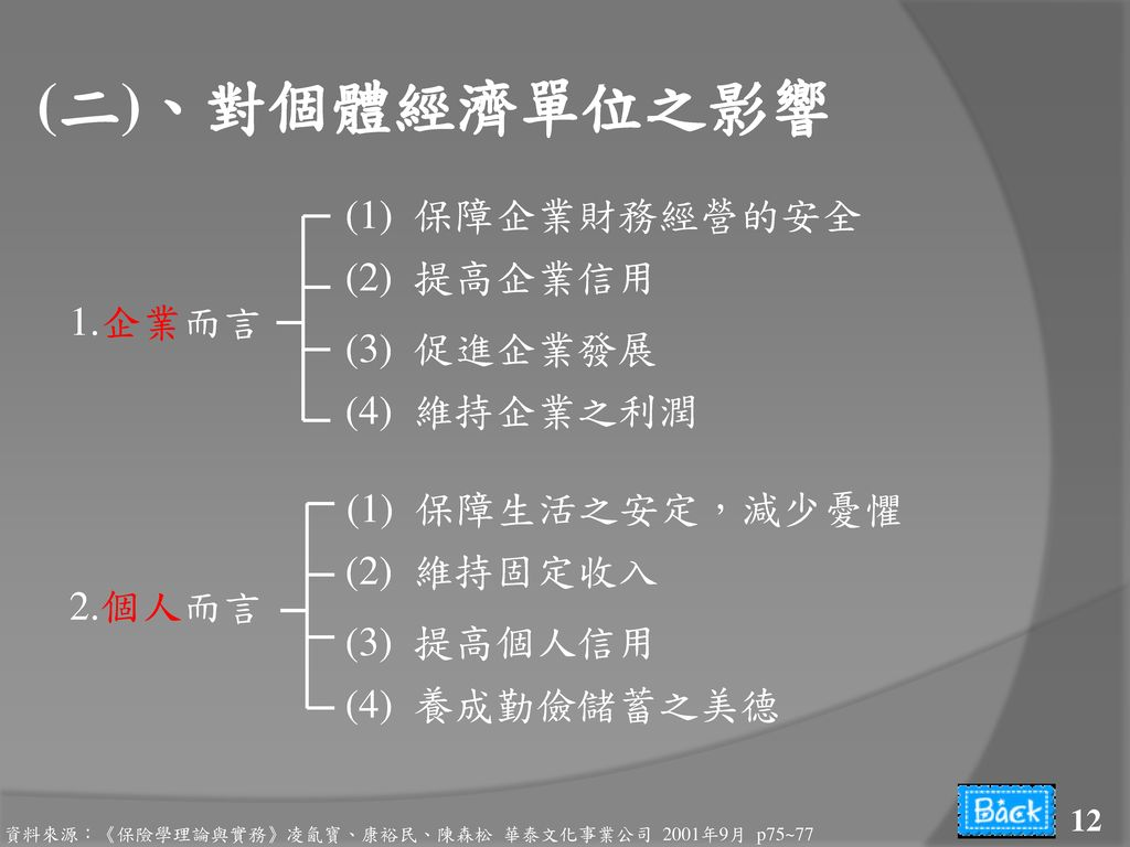 (二)、對個體經濟單位之影響 (1) 保障企業財務經營的安全 (2) 提高企業信用 1.企業而言 (3) 促進企業發展