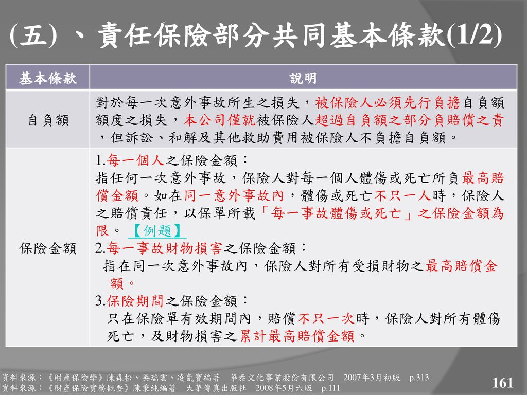 (五) 、責任保險部分共同基本條款(1/2) 基本條款 說明 自負額
