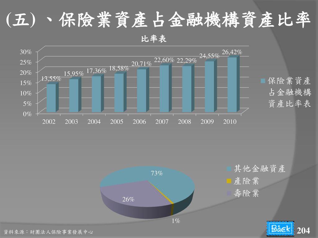 (五) 、保險業資產占金融機構資產比率 資料來源:財團法人保險事業發展中心