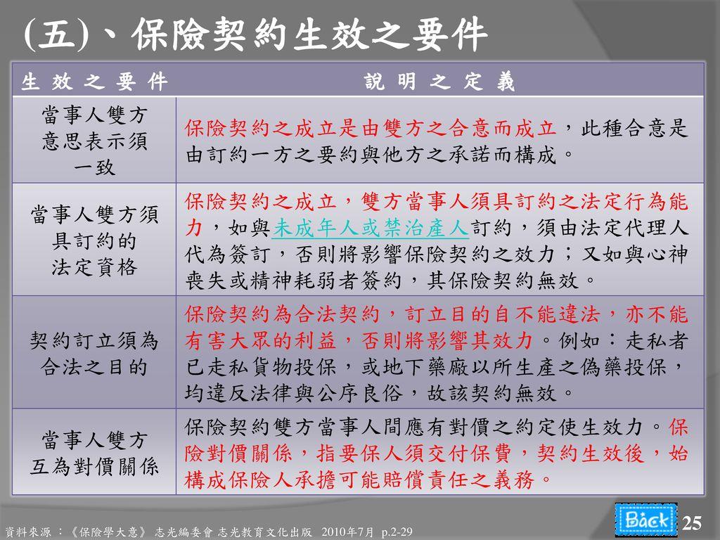 (五)、保險契約生效之要件 生效之要件 說 明 之 定 義 當事人雙方 意思表示須 一致