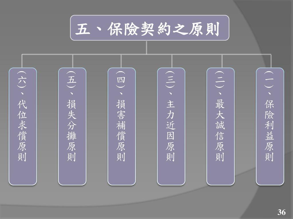 五、保險契約之原則 (六)、代位求償原則 (五)、損失分攤原則 (四)、損害補償原則 (三)、主力近因原則 (二)、最大誠信原則