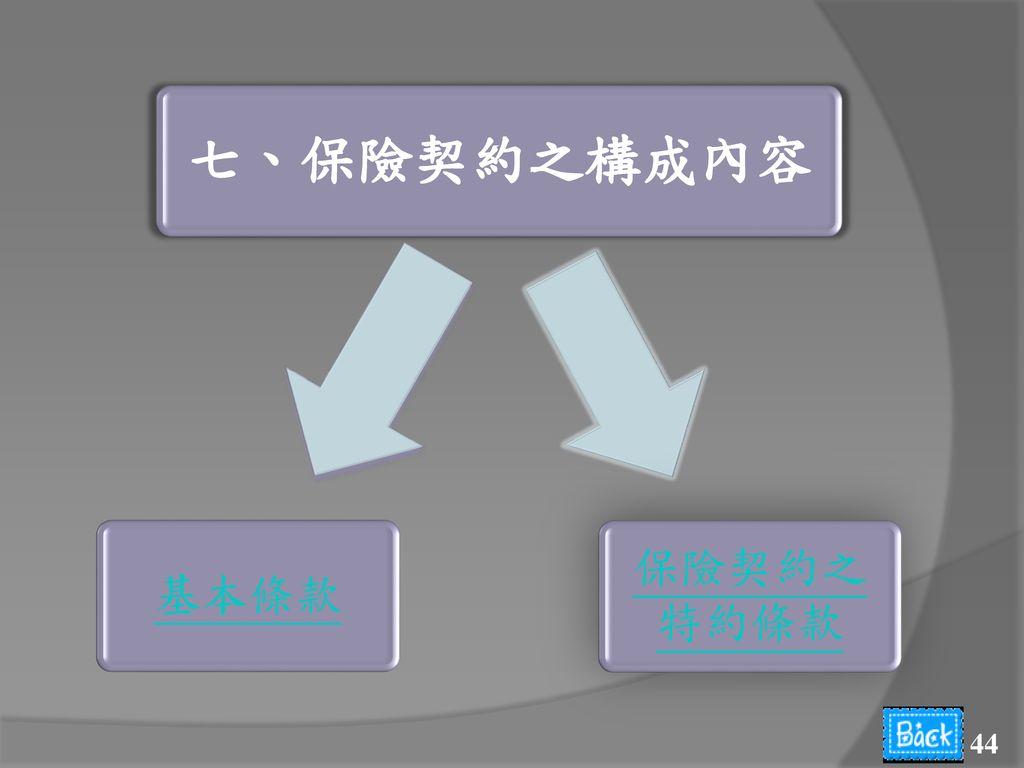七、保險契約之構成內容 保險契約之特約條款 基本條款