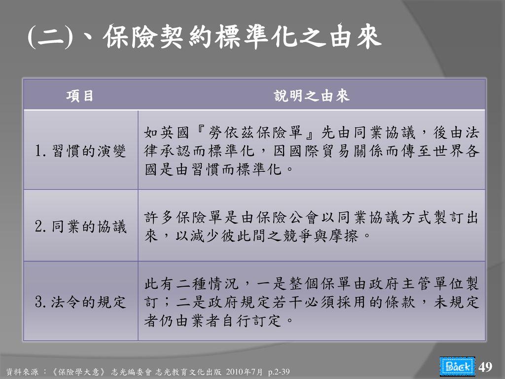 (二)、保險契約標準化之由來 項目 說明之由來 1.習慣的演變