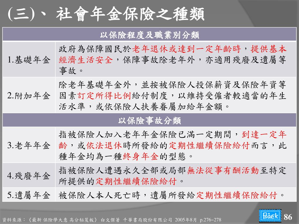 (三)、 社會年金保險之種類 以保險程度及職業別分類 1.基礎年金
