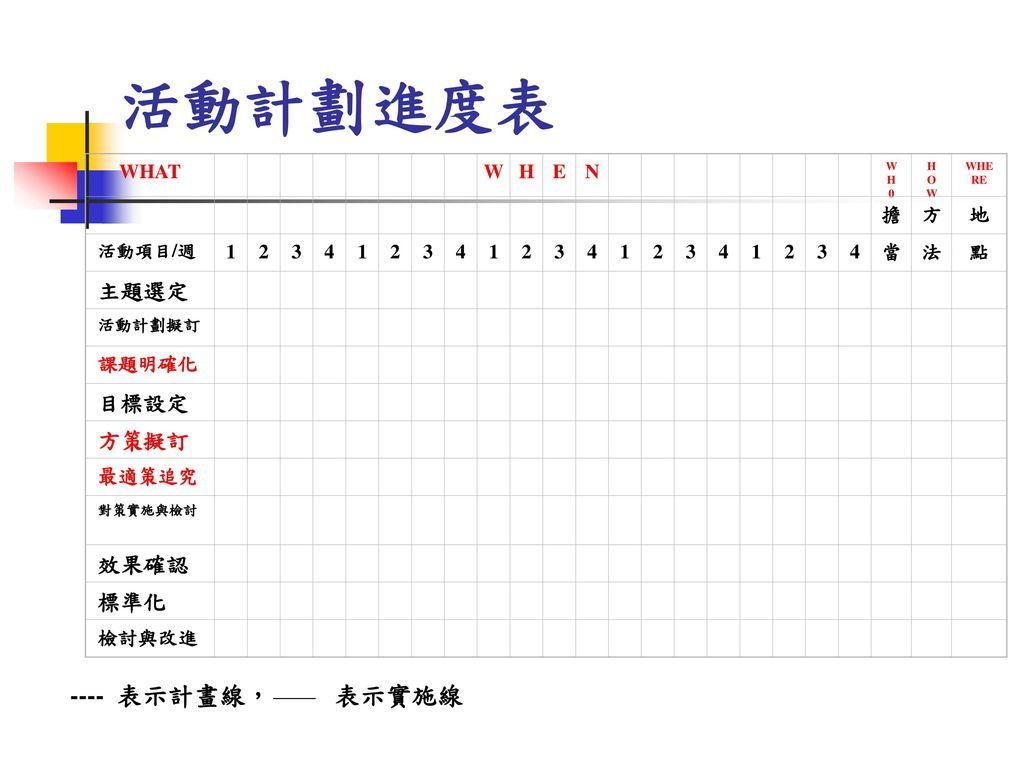 活動計劃進度表 ---- 表示計畫線, 表示實施線 主題選定 目標設定 方策擬訂 效果確認 標準化 WHAT W H E N 擔 方 地 1