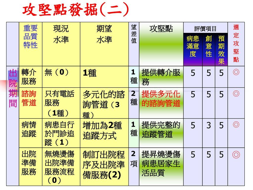 攻堅點發掘(二) 出院期間 1種 5 5 5 多元化的諮詢管道(3種) 5 5 5 增加為2種追蹤方式 5 3 5