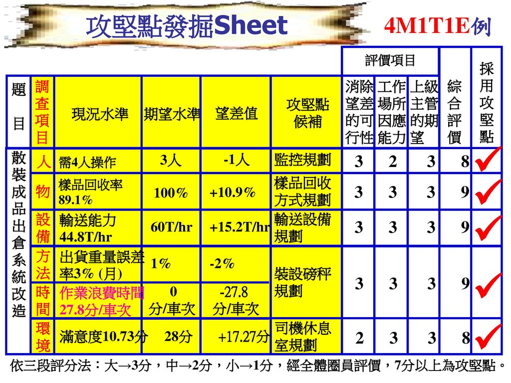  攻堅點發掘Sheet 4M1T1E例 3 2 3 8 3 3 3 9 2 3 3 8 調 查 項 目 題 散 裝 成 品 出 倉 系 統