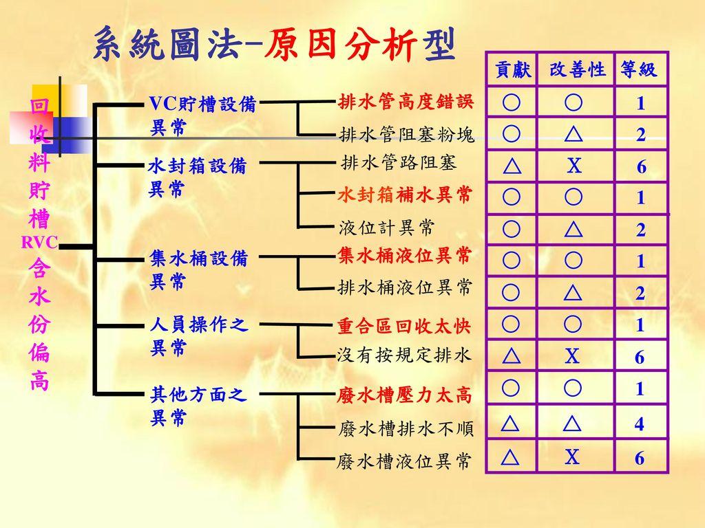 系統圖法-原因分析型 回 收 料 貯 槽 含 水 份 偏 高 貢獻 改善性 等級 ○ △ X 1 2 6 4 VC貯槽設備異常