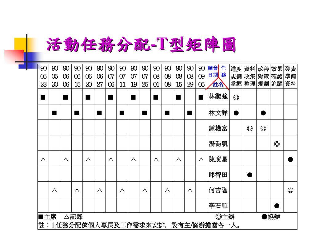 活動任務分配-T型矩陣圖