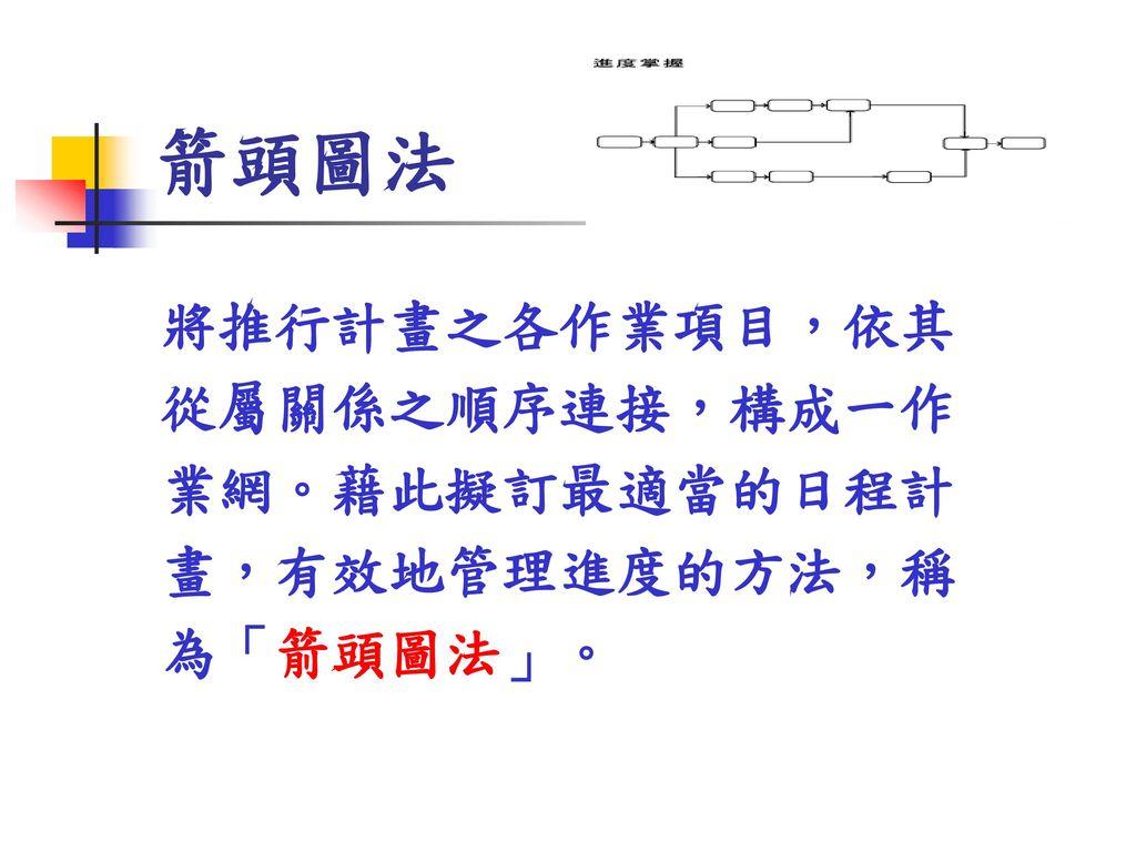 箭頭圖法 將推行計畫之各作業項目,依其 從屬關係之順序連接,構成一作 業網。藉此擬訂最適當的日程計 畫,有效地管理進度的方法,稱