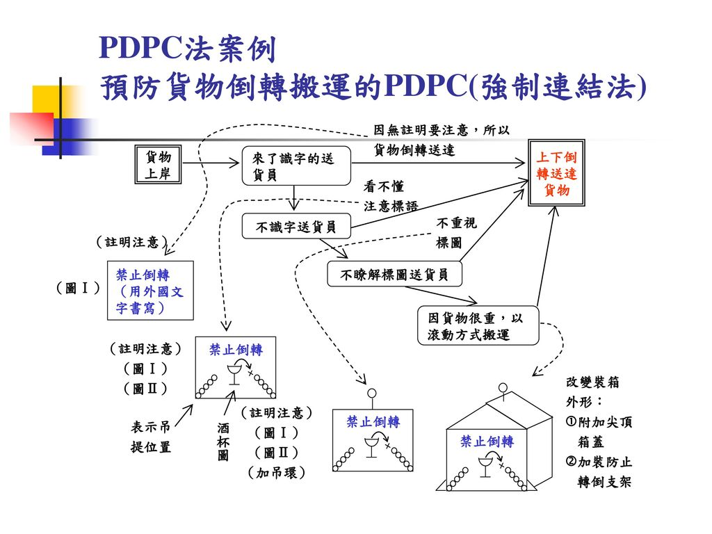 預防貨物倒轉搬運的PDPC(強制連結法)
