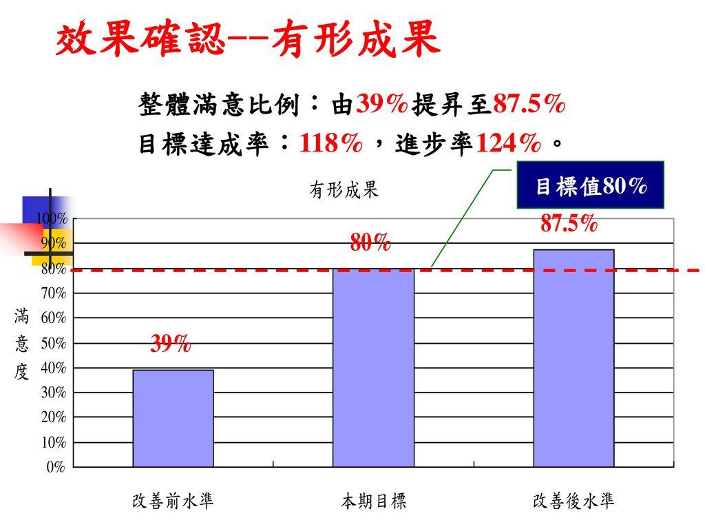 效果確認--有形成果 整體滿意比例:由39%提昇至87.5% 目標達成率:118%,進步率124%。 目標值80%
