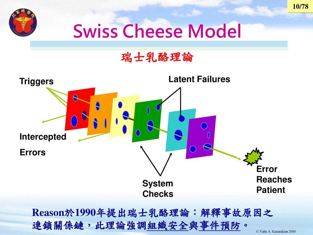 Swiss Cheese Model 瑞士乳酪理論