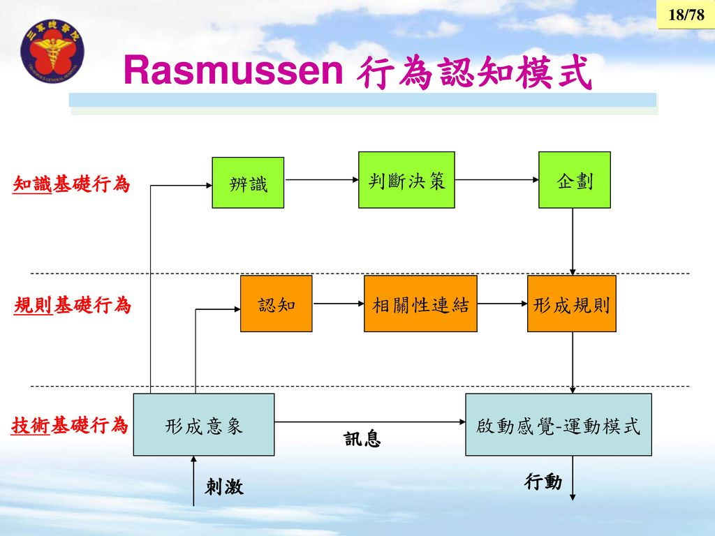 Rasmussen 行為認知模式 判斷決策 企劃 辨識 知識基礎行為 認知 相關性連結 形成規則 規則基礎行為 形成意象 啟動感覺-運動模式
