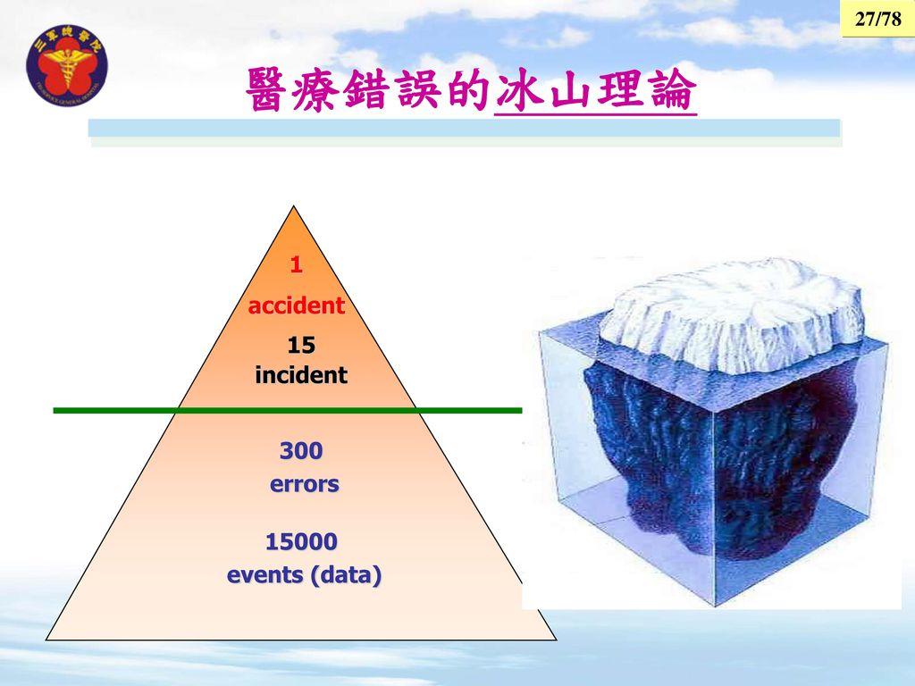 醫療錯誤的冰山理論 1 accident 15 incident 300 errors 15000 events (data)