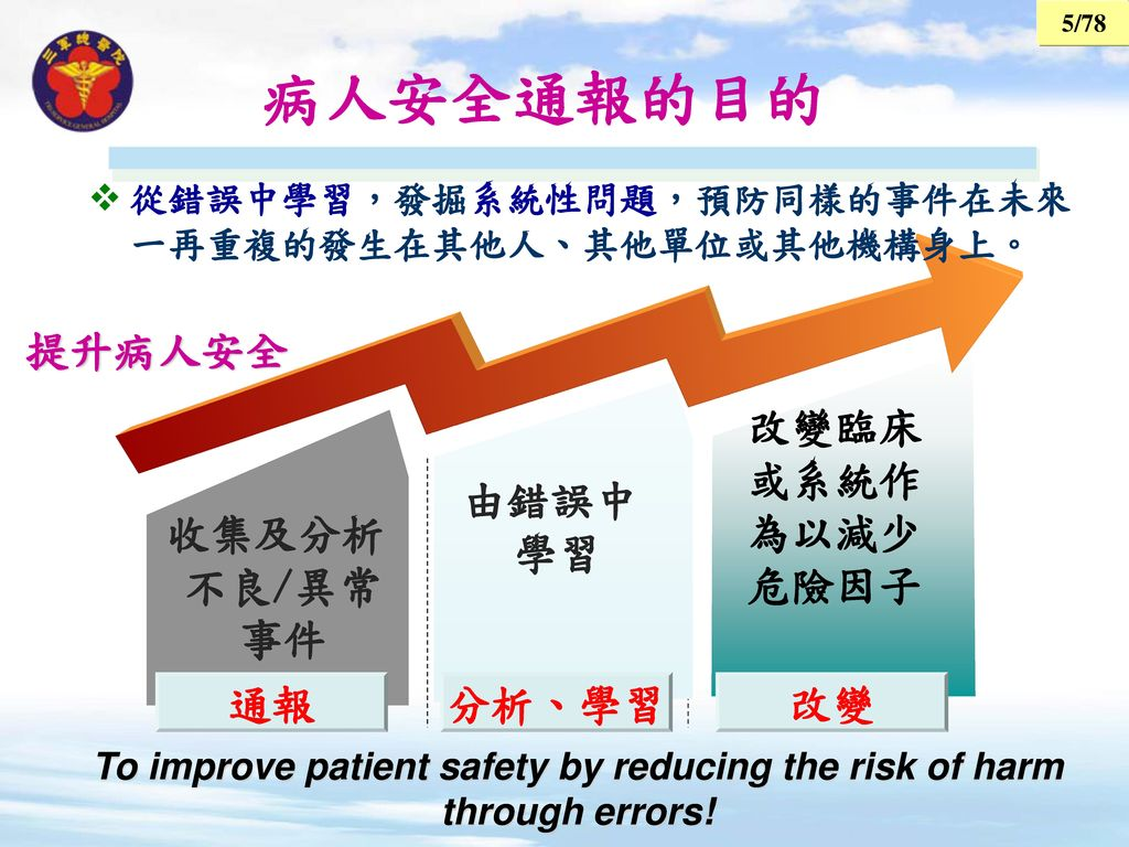 To improve patient safety by reducing the risk of harm through errors!