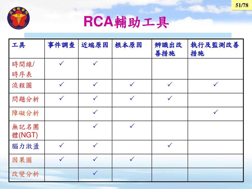 RCA輔助工具 工具 事件調查 近端原因 根本原因 辨識出改善措施 執行及監測改善措施 時間線/ 時序表  流程圖 問題分析 障礙分析