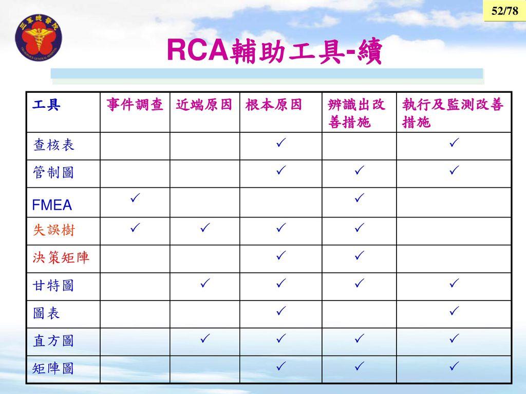 RCA輔助工具-續 工具 事件調查 近端原因 根本原因 辨識出改善措施 執行及監測改善措施 查核表  管制圖 FMEA 失誤樹 決策矩陣