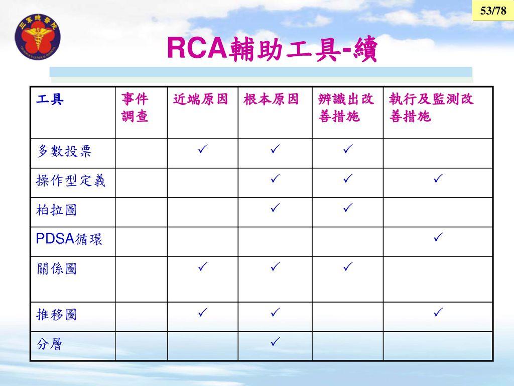 RCA輔助工具-續 工具 事件調查 近端原因 根本原因 辨識出改善措施 執行及監測改善措施 多數投票  操作型定義 柏拉圖 PDSA循環