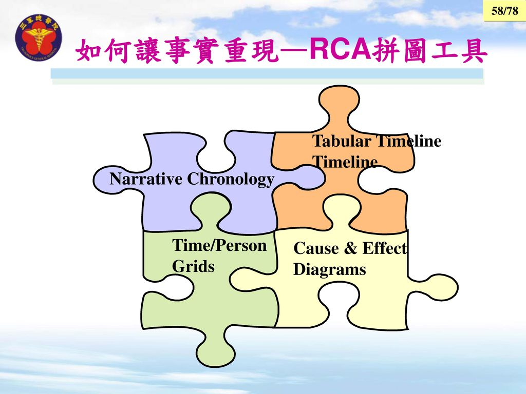 如何讓事實重現—RCA拼圖工具 Tabular Timeline Timeline Narrative Chronology