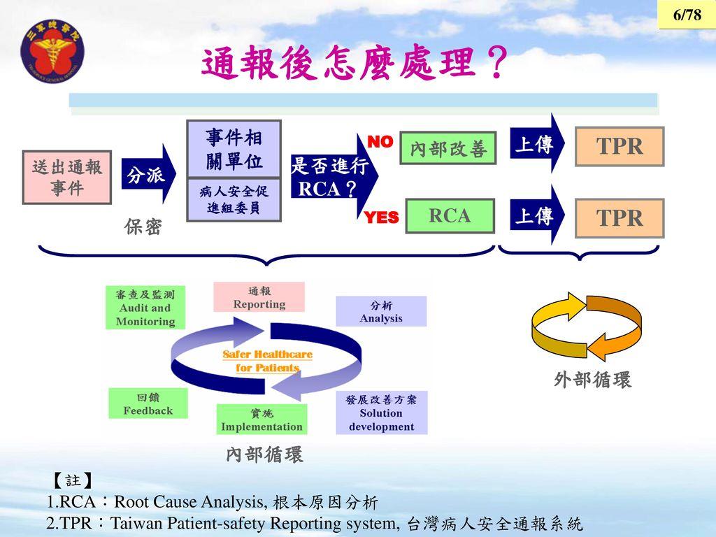通報後怎麼處理? TPR 事件相關單位 上傳 內部改善 是否進行 分派 RCA? RCA 保密 外部循環 內部循環 送出通報事件 【註】